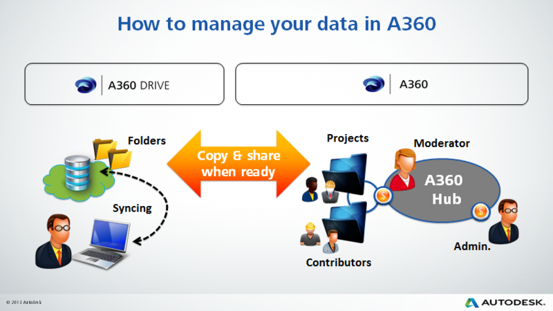 Manage your data in A360