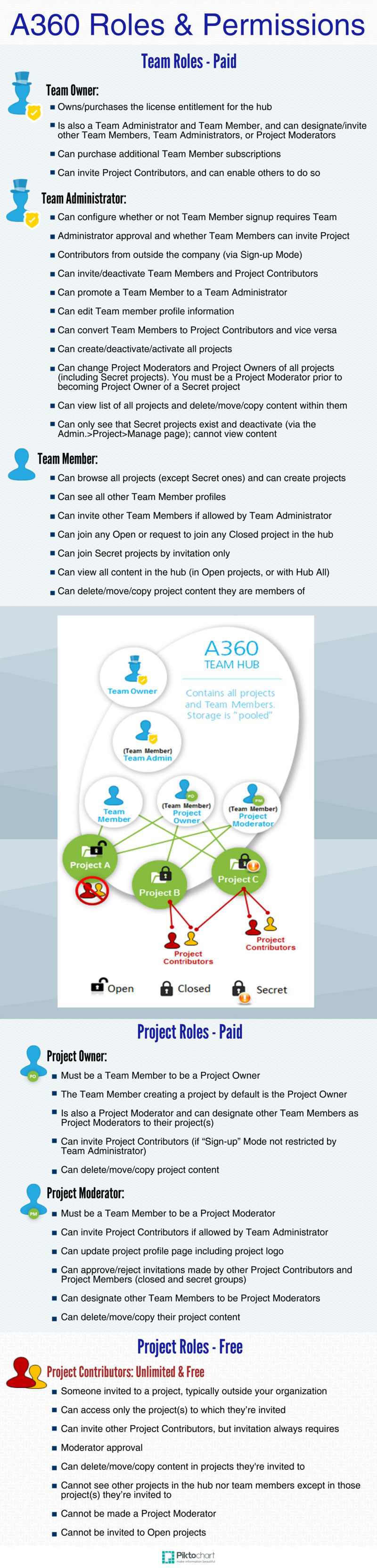 A360 Roles and Permissions